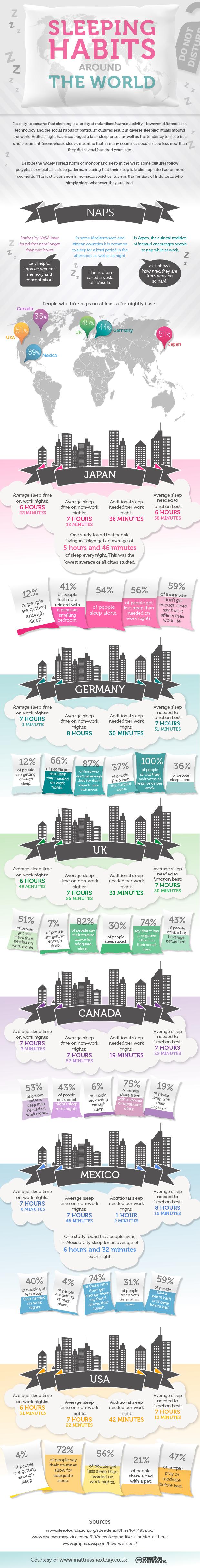 Sleeping Habits Around The World OUTREACH